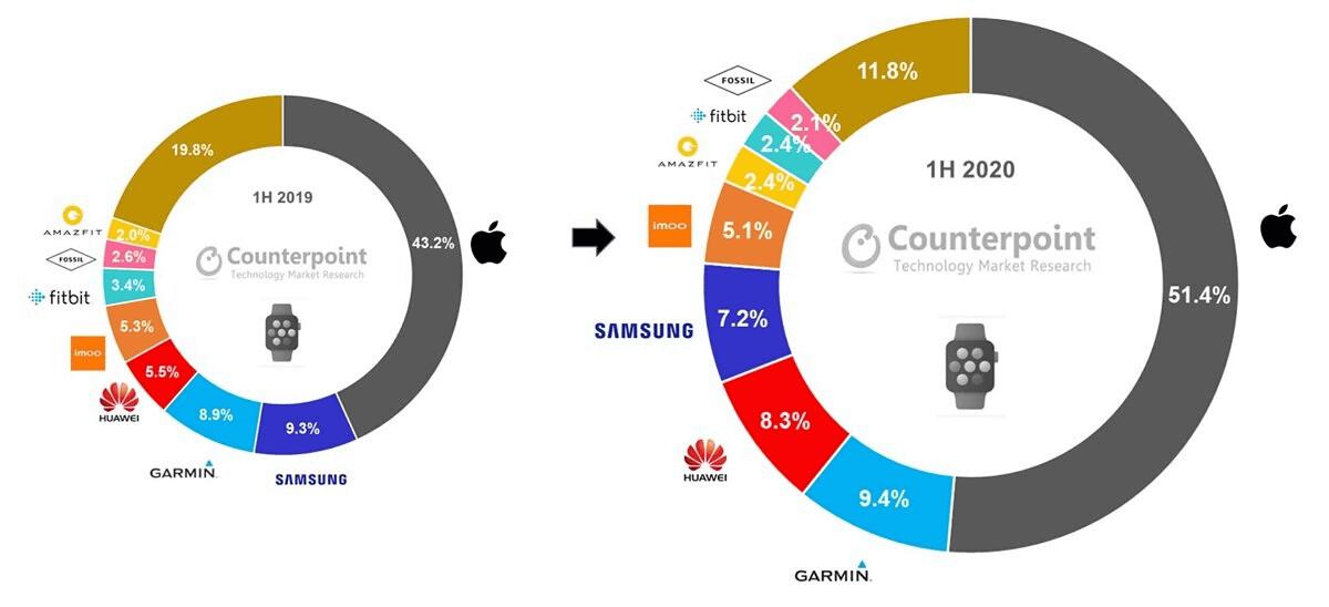 Apple Watch シェア率