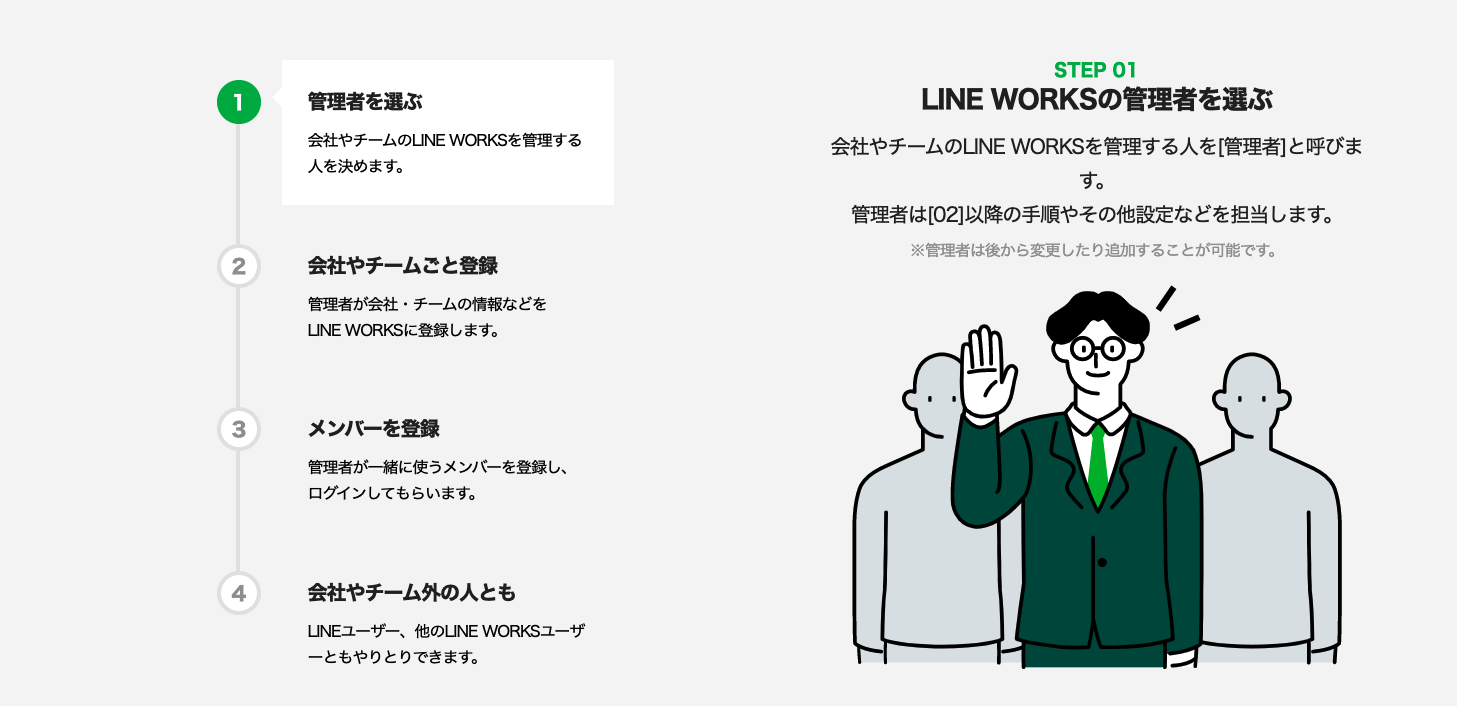 LINE WORKS 使い方
