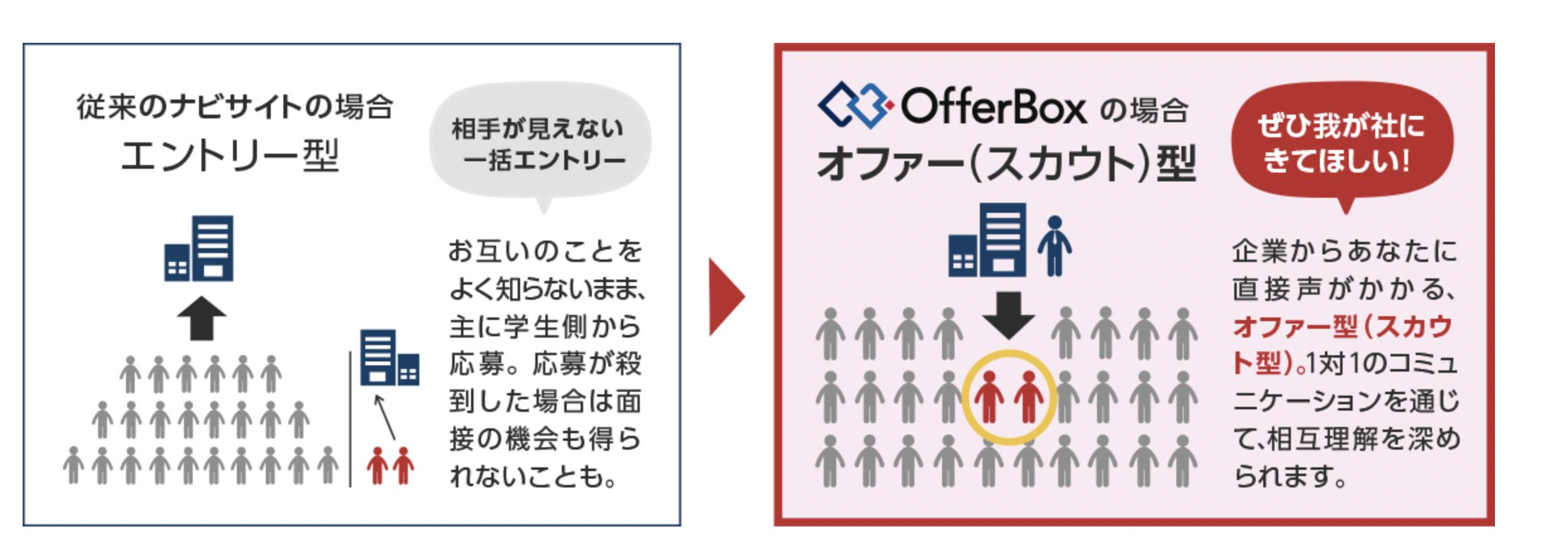 OfferBox とは